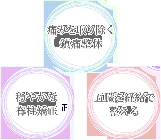貴齢堂3つの技術